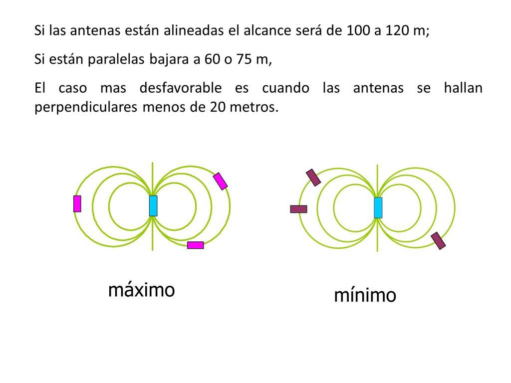 campo electromagnetico DVA