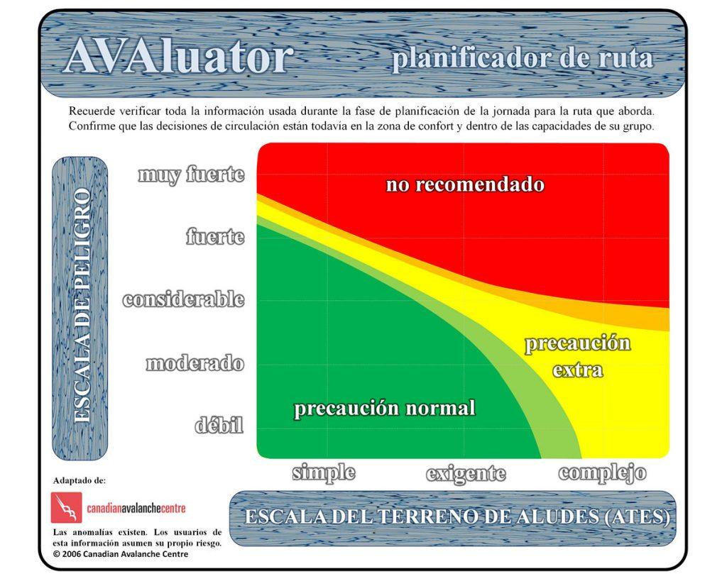 Avaluator