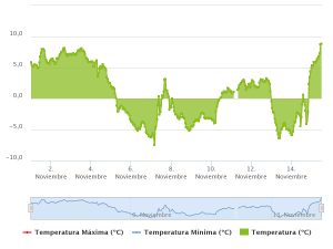 temperaturas la raca
